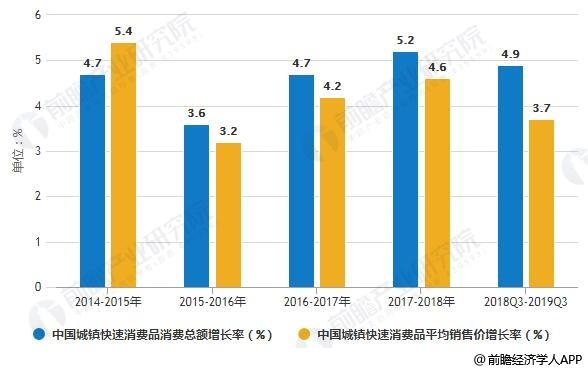 2014-2019年Q3中国城镇快速消费品消费总额及平均售价增长率变化情况