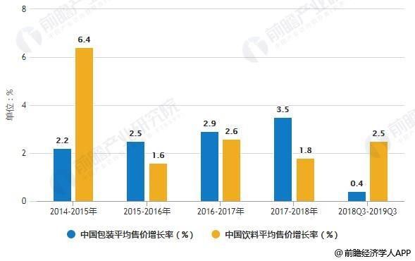 2014-2019年Q3中国包装食品和饮料平均售价增长率变化情况