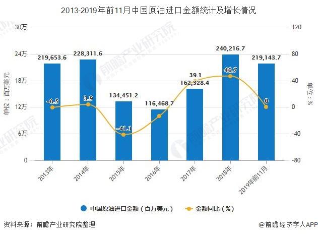 2013-2019年前11月中国原油进口金额统计及增长情况