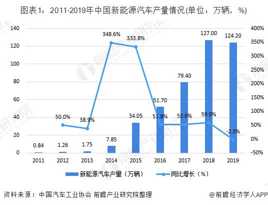 图表1:2011-2019年中国新能源汽车产量情况(单位:万辆,%)
