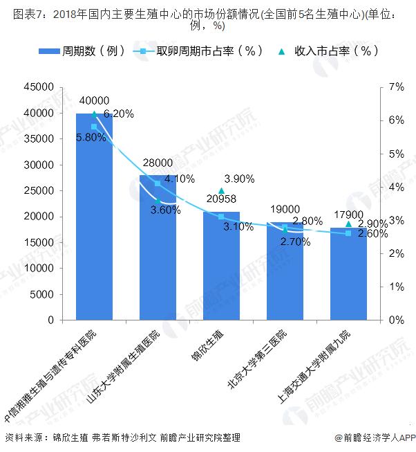 图表7:2018年国内主要生殖中心的市场份额情况(全国前5名生殖中心)(单位:例,%)