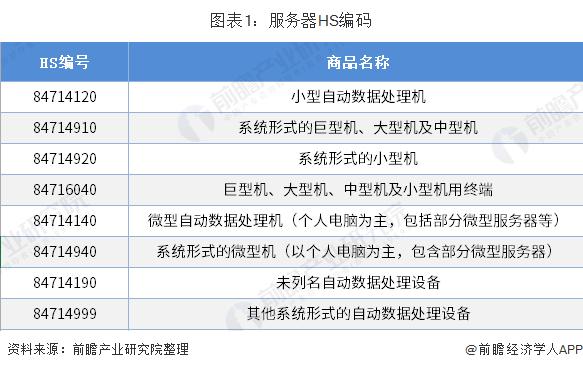 图表1:服务器HS编码