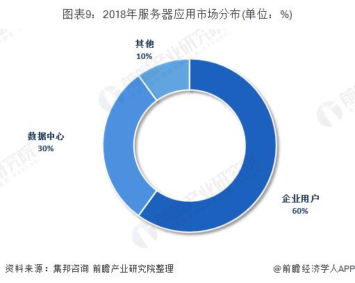 图表9:2018年服务器应用市场分布(单位:%)