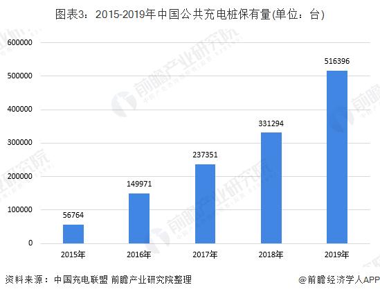 图表3:2015-2019年中国公共充电桩保有量(单位:台)