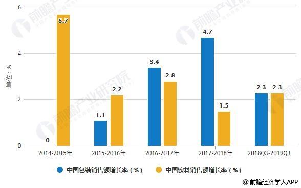 2014-2019年Q3中国包装食品和饮料销售额增长率变化情况