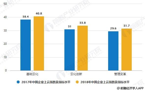 2017-2018年中国企业上云指数及指标水平统计情况