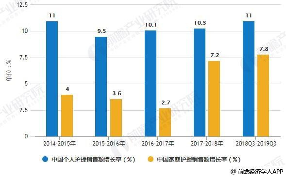 2014-2019年Q3中国个人护理和家庭护理销售额增长率变化情况