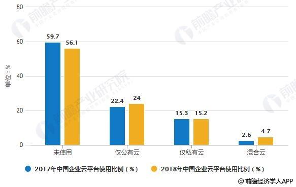 2017-2018年中国企业云平台使用情况