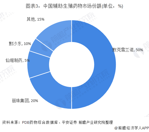 图表3:中国辅助生殖药物市场份额(单位:%)