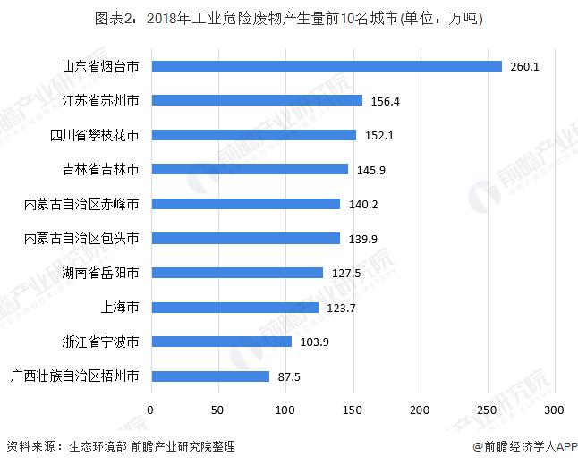 图表2:2018年工业危险废物产生量前10名城市(单位:万吨)