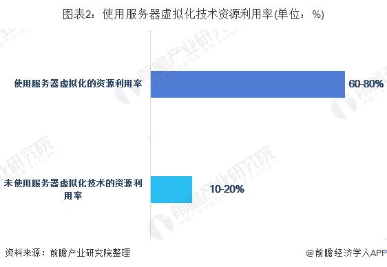 图表2:使用服务器虚拟化技术资源利用率(单位:%)