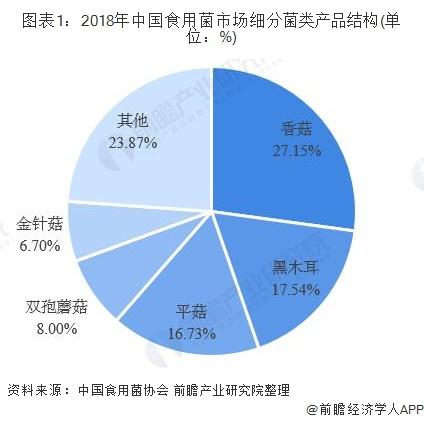 图表1:2018年中国食用菌市场细分菌类产品结构(单位:%)