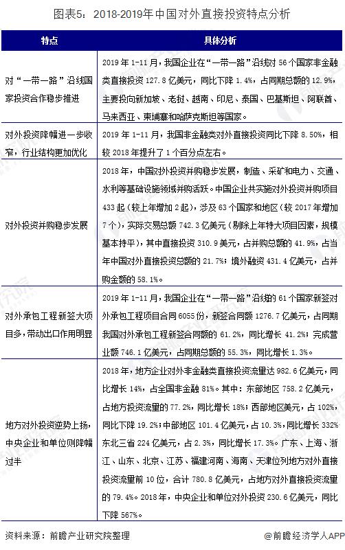 图表5:2018-2019年中国对外直接投资特点分析