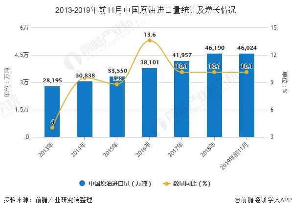 2013-2019年前11月中国原油进口量统计及增长情况
