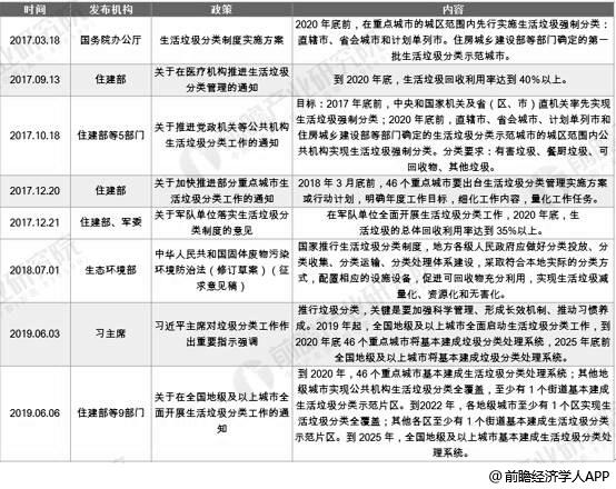 2017-2019年垃圾分类国家层面政策汇总情况
