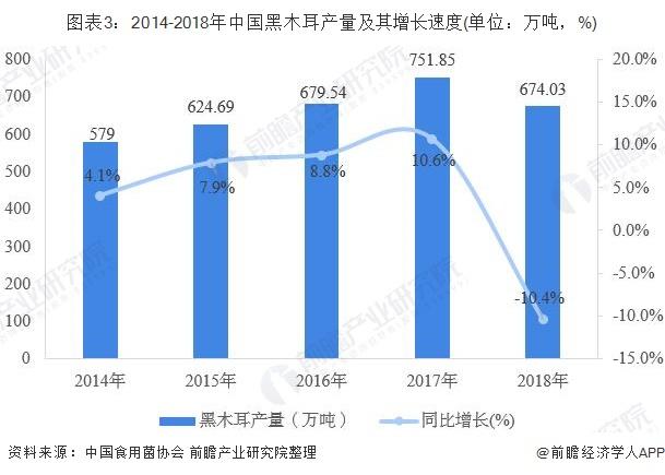 图表3:2014-2018年中国黑木耳产量及其增长速度(单位:万吨,%)