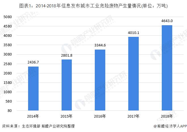 图表1:2014-2018年信息发布城市工业危险废物产生量情况(单位:万吨)