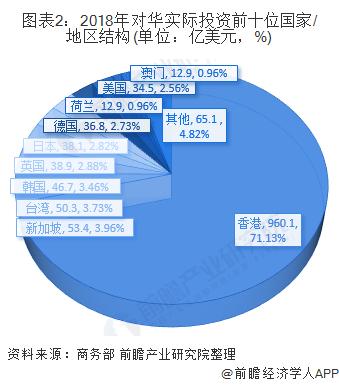 图表2:2018年对华实际投资前十位国家/地区结构(单位:亿美元,%)
