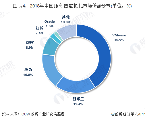 图表4:2018年中国服务器虚拟化市场份额分布(单位:%)