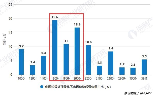 中国垃圾处理器线下市场价格段零售量占比统计情况