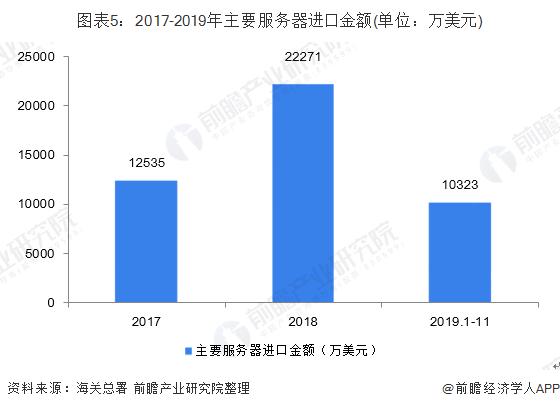 图表5:2017-2019年主要服务器进口金额(单位:万美元)