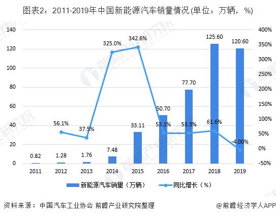 图表2:2011-2019年中国新能源汽车销量情况(单位:万辆,%)