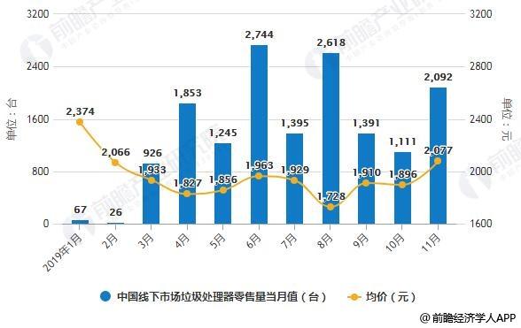 2019年1-11月中国线下市场垃圾处理器零售量当月值及均价统计情况