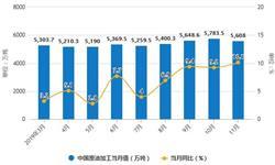 2019年前11月中国原油行业<em>市场分析</em>:产量接近1.75亿吨 进口量超4.6亿吨