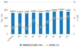 2019年前11月中国原油行业市场分析:产量接近1.75亿吨 进口量超4.6亿吨