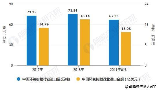 2017-2019年前9月中国环氧树脂行业进口量、进口金额统计情况
