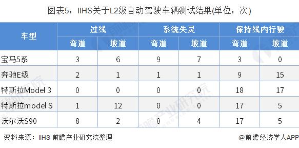 图表5:IIHS关于L2级自动驾驶车辆测试结果(单位:次)