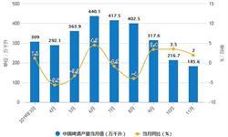 2019年前11月中国<em>啤酒</em>行业市场分析:产量超3500万千升 进口量超68.3万千升
