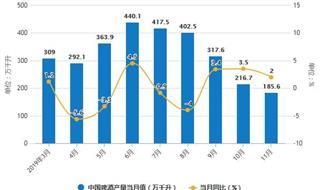 2019年前11月中国啤酒行业市场分析:产量超3500万千升 进口量超68.3万千升