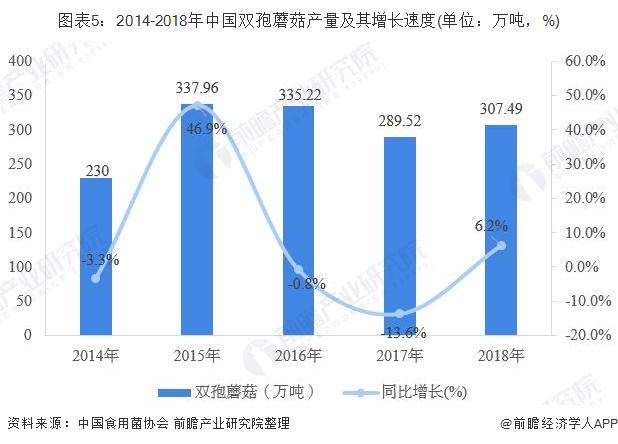 图表5:2014-2018年中国双孢蘑菇产量及其增长速度(单位:万吨,%)