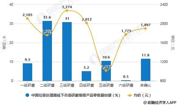 2019年中国垃圾处理器线下市场研磨等级产品零售量份额及统计均价统计情况