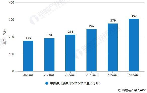 2020-2025年中国果汁及果汁饮料饮料产量预测情况
