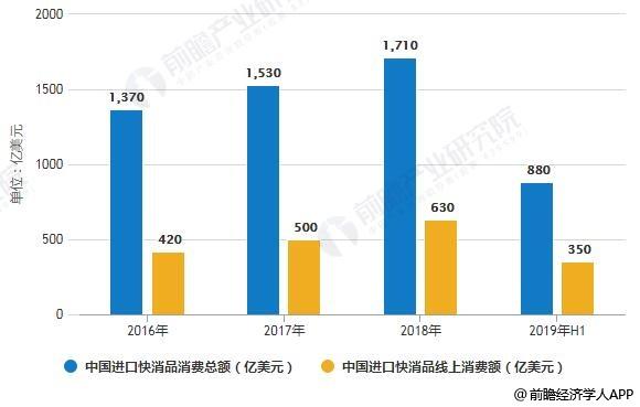 2016-2019年H1中国快消品消费总额及线上消费额统计情况