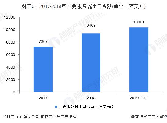图表6:2017-2019年主要服务器出口金额(单位:万美元)