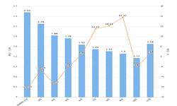 2019年11月山东省化学农药原药产量及增长情况分析