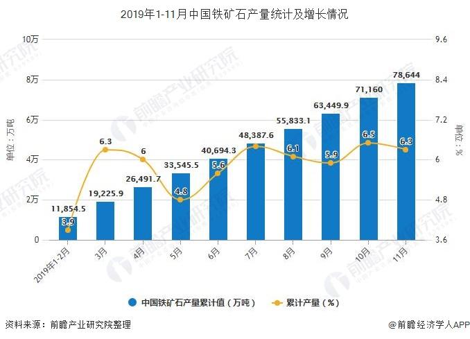 2019年1-11月中国铁矿石产量统计及增长情况