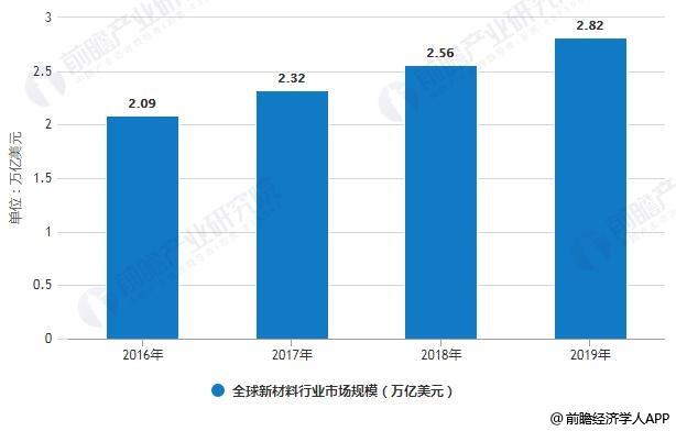 2016-2019年全球新材料行业市场规模统计情况