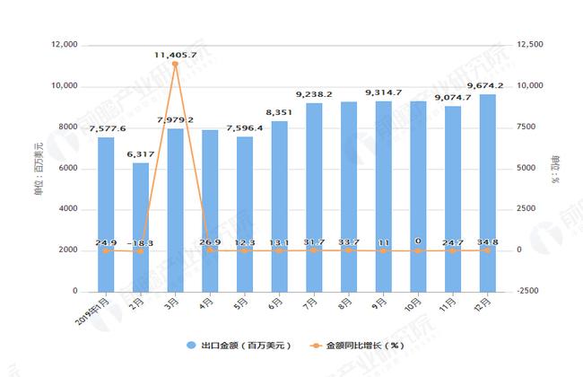 2019年1-12月我国集成电路出口量及金额增长情况图