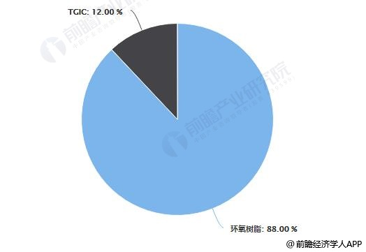 2018年中国环氧氯丙烷下游市场消费结构分析情况