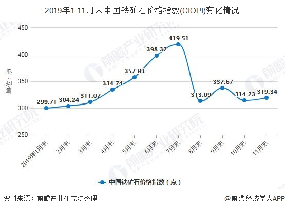 2019年1-11月末中国铁矿石价格指数(CIOPI)变化情况