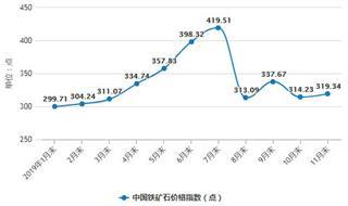 2019年前11月中国铁矿石行业市场分析:产量超7.86亿吨 进口量接近9.7亿吨