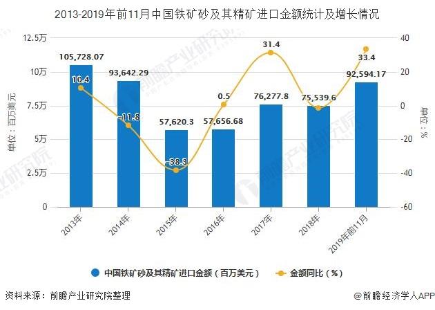 2013-2019年前11月中国铁矿砂及其精矿进口金额统计及增长情况