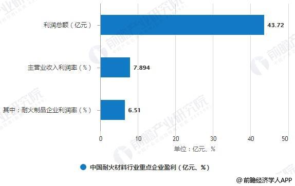 2018年中国耐火材料行业重点企业盈利情况