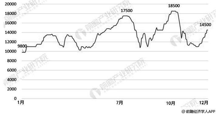 2019年1-12月中国环氧氯丙烷市场价格变化情况(单位:元/吨)