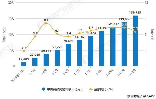 2019年1-12月中国商品房销售额累计值统计及增长情况