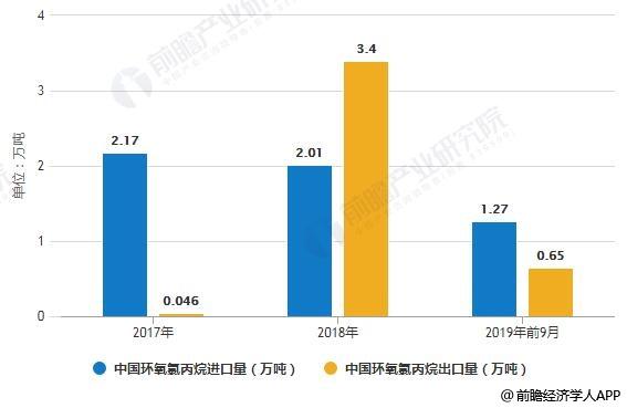 2019年前9月中国环氧氯丙烷进出口量统计情况